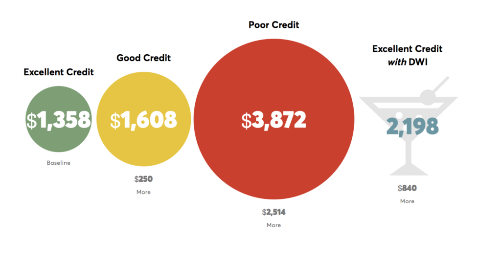 insurance-cost-by-credit